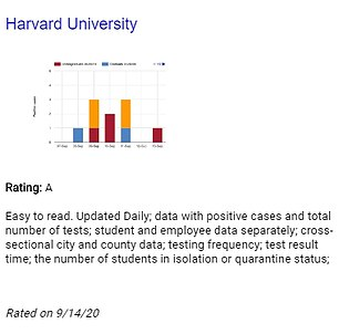Harvard's grade was based on similar findings, according to the site