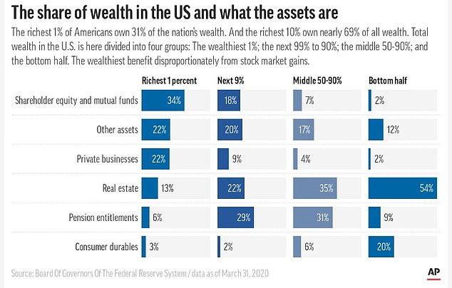 The richest one-tenth of Americans owned more than two-thirds of the nation's wealth, according to Fed data through the end of March, the latest period for which figures are available. The top 1 percent owned 31 percent