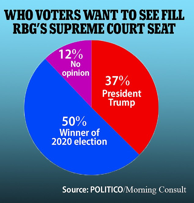 Fifty per cent of registered voters say he next person election president should nominate the Supreme Court Justice to fill Ruth Bader Ginsburg's seat
