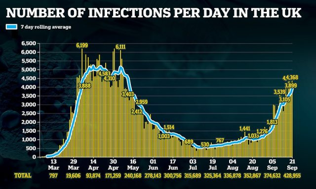 The number of people officially testing positive – now thought to be approximately half the number of true infections – has doubled once a fortnight over the past month