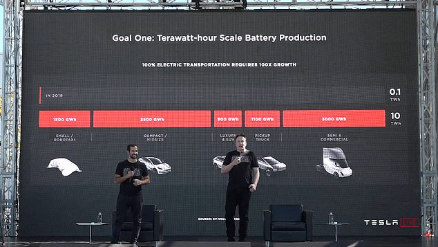 Musk was a guest on the 'Sway,' where he said 'the average person has no idea' when it comes to manufacturing. 'Large scale manufacturing technology is somewhere between 1,000 percent to 10,000 percent harder than the prototype,' he explained. He also hit at the press, saying 'the coverage was sad'