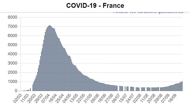 INTENSIVE CARE CASES: French ICU wards are treating more than 1,000 people for the first time since mid-June