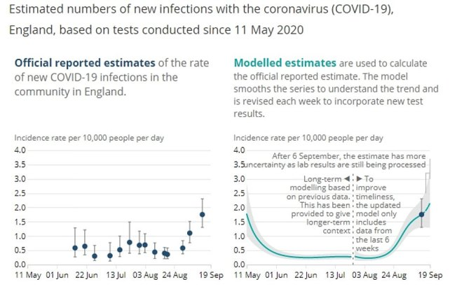 The Office for National Statistics, a Government-run agency, has made a more modest estimate today, saying it thinks around 9,600 people are contracting the virus every day, a 60 per cent rise from the 6,000 a week prior