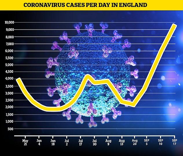 La Oficina de Estadísticas Nacionales (ONS) cree que ha aumentado un 60 por ciento durante el mismo período de tiempo y que ahora hay 9.600 infecciones por día.
