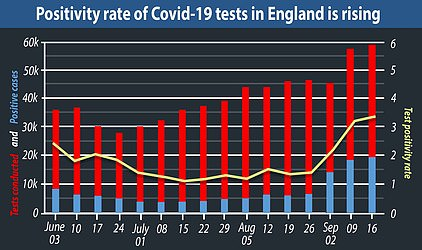 Some top scientists had insisted there was not a true rise in cases because the test positivity rate - how many cases are found for every swab completed - had not changed wildly. However, this appears to no longer be the case. NHS Test and Trace data shows almost 3.3 per cent of people tested get a positive result compared to lows of 1.1 in July