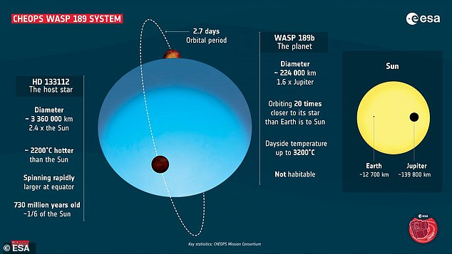 The system featuring WASP-189b is 'very exotic' according to astronomers. The star is very hot - 3,600 F hotter than the Sun - and the planet orbits the star every three days