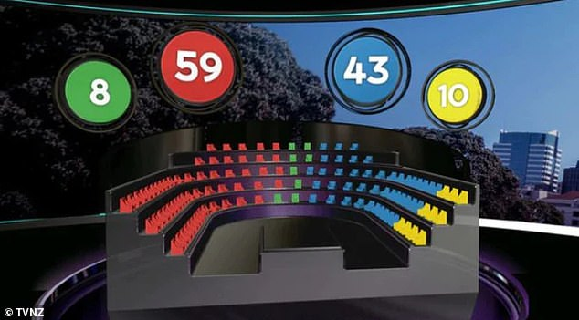 The make up of the NZ parliament as projected by the latest TVNZ poll, Labour is on 59, the Nationals on 43, ACT on 10 and the Greens with 8 seats
