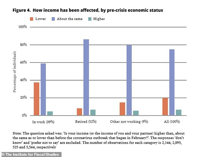 Many older workers have lost out on income as a result of the pandemic, this graph from the IFS shows