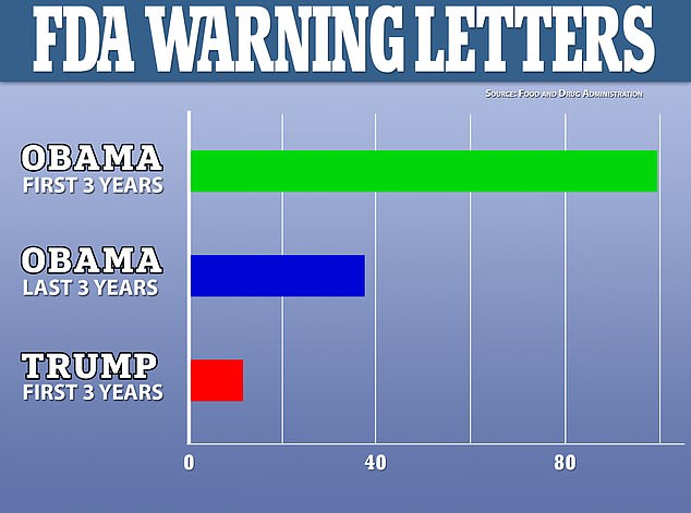 An investigation by Science found that during the first three years and final three years of Barack Obama's presidency, the FDA sent out 99 and 36 warning letters, respectively, but just 12 have been sent out during Donald Trump's first three years