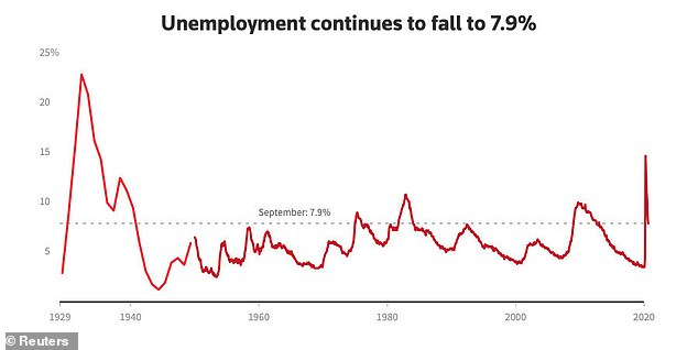 The unemployment rate fell to 7.9 percent in September from 8.4 percent in August