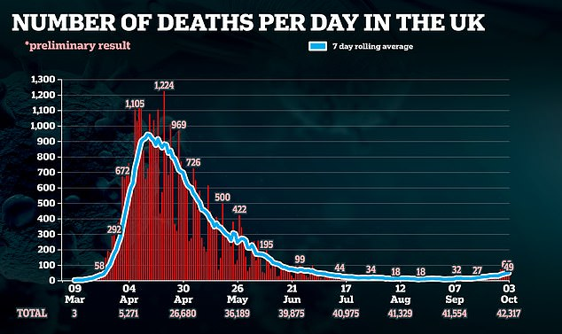 Coronavirus deaths have remained relatively low despite increasing cases