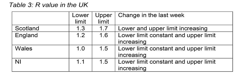 The figures from Scotland estimate that its R number is likely to be higher than in either England or Wales