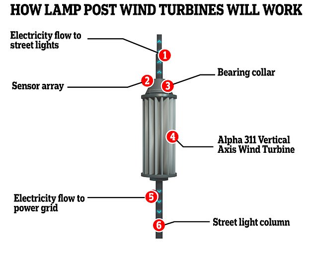 Kent-based businessman Barry Thompson invented the unusual-looking device, and says they could initially be used to power the lights they are plugged into. The picture shows how the turbines work