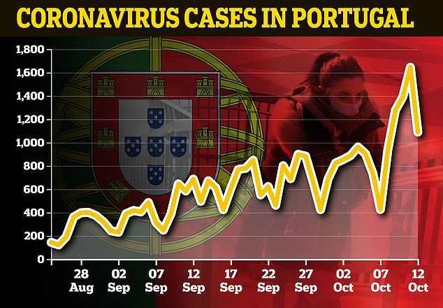 Portugal hit a new high of 1,646 daily coronavirus cases this weekend after experiencing a surge in infections with the rest of Western Europe