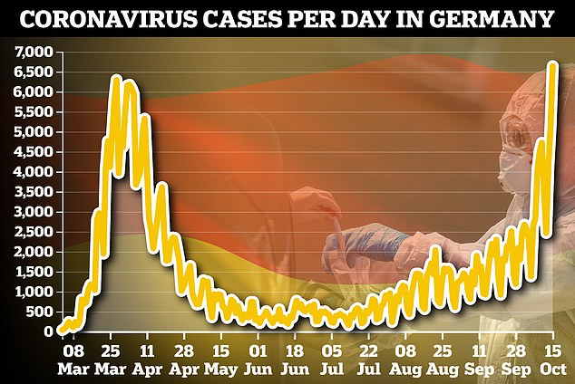 Germany has reported 6,638 new cases of coronavirus, its highest total of the pandemic - though increased testing means new totals are not directly comparable to the first wave