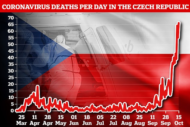 The Czech Republic recorded 66 new deaths today, and unlike in most of Western Europe the daily death rate is higher than during the first wave of the pandemic