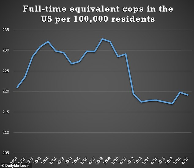 The number of full-time equivalent local and state police officers per 100,000 residents in the US is seen from 1997 to 2019 in the chart above
