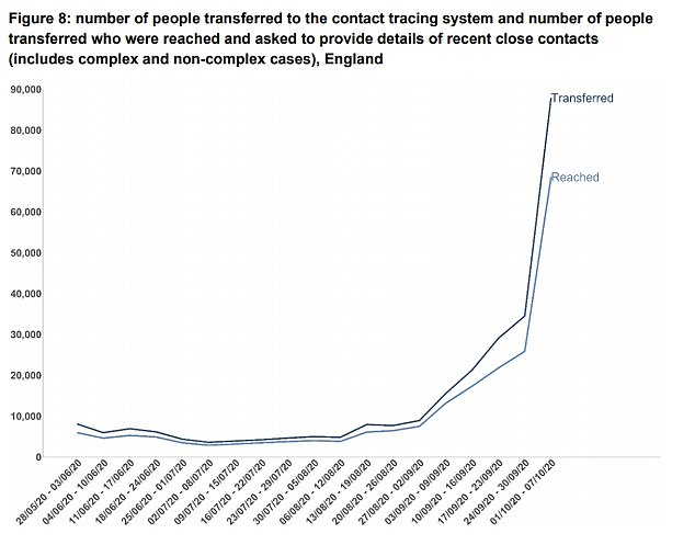 More coronavirus-positive patients transferred to Test and Trace than ever before (as shown in the graph), but the system failed to reach 20,000 Covid-19 cases in the first week of October