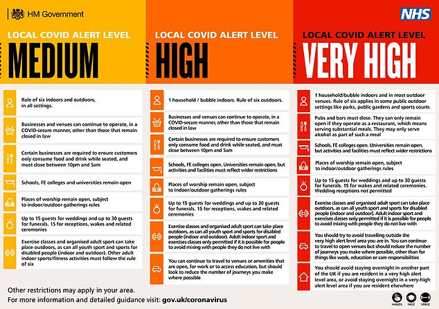 Table showing the different alert levels, level 1 as medium, level 2 as high and level 3 as very high
