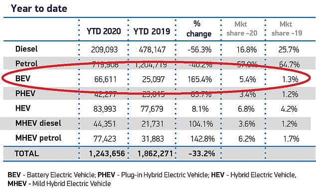 Battery electric vehicle demand is up 165% so far in 2020. However, the SMMT said increased vehicle prices could kill the surge in demand