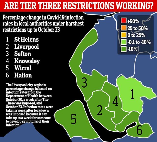 Infection rates across Liverpool's six local authorities have started to fall ten days after Tier Three was imposed