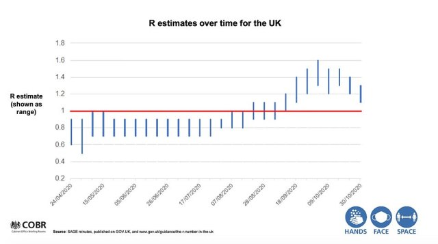 At the heart of the scientific data supporting Boris Johnson's decision to plunge England into a second lockdown was a graph comparing the predictions of a number of academic modelling groups including Imperial College