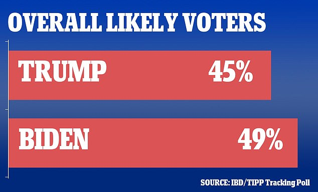 The IBD/TIPP poll reported a four point diferrence between Biden and Trump as of Saturday morning