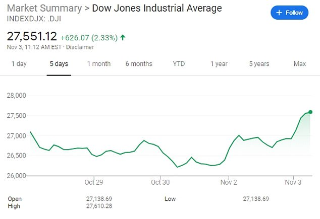 The Dow Jones Industrial Average was up 671 points, or 2.5 percent, at 27,596, as of 10.30am Eastern time on Tuesday