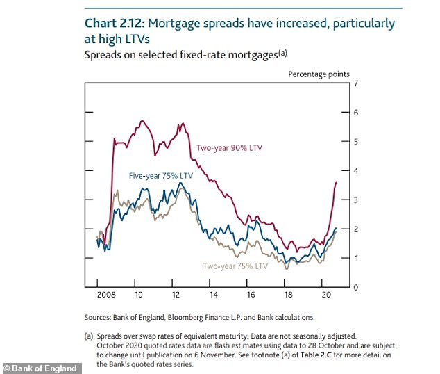 The property market has rebounded but a mortgage crunch is occuring, particularly for those with smaller deposits