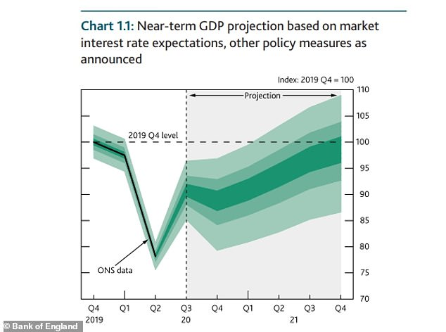 The Bank of England expects GDP to fall in the fourth quarter and then pick up again - but that projection is based on a limited time lockdown