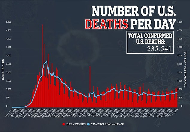 U.S. COVID-19-related deaths have now exceeded 235,500