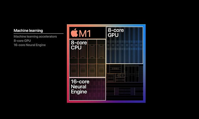 M1 delivers two times the performance per watt compared to the PC chip, transforming the new Macbook Air into the fastest computer Apple has produced