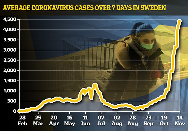 Sweden was left unprepared for a second wave of coronavirus due to 'wishful thinking' by its top virus expert, his predecessor has said (pictured, seven-day average infections in Sweden)