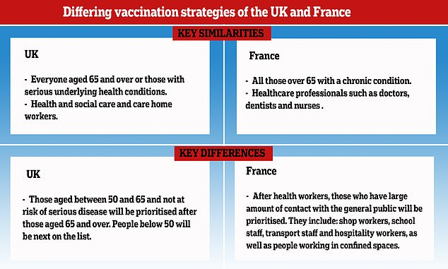 France is taking a different approach to the UK in choosing who will be prioritised in getting a coronavirus vaccine by including people who have a lot of interaction with the general public