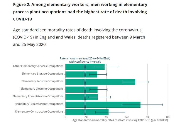 Among these workers, those in factories were the worst hit, suffering 73.3 deaths per 100,000 men, followed by security workers (72)