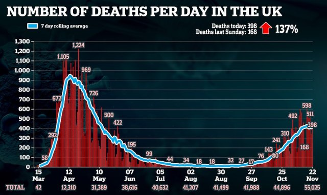 Another 398 fatalities were recorded on Sunday, a colossal increase of 137% on the previous week