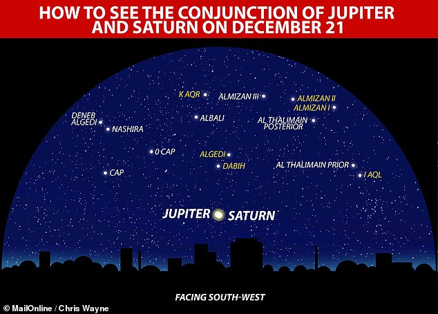 Jupiter and Saturn will appear closer to each other in the sky tonight than they have in the last 800 years — forming a celestial beacon akin to the 'Star of Bethlehem'. Pictured, how the night sky in the south west will appear this evening, on the winter solstice
