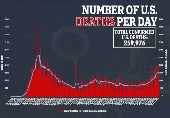 The daily death toll across the country spiked to 2,146 yesterday, which is the highest number of deaths per day since May 8 during the initial peak of the virus