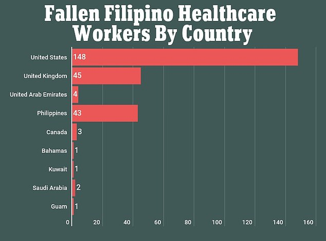 An estimated 148 Filipino healthcare workers have died of COVID-19, but death have also been seen in countries such as the UK, Canada, and United Arab Emirates. Courtesy of Kanlungan