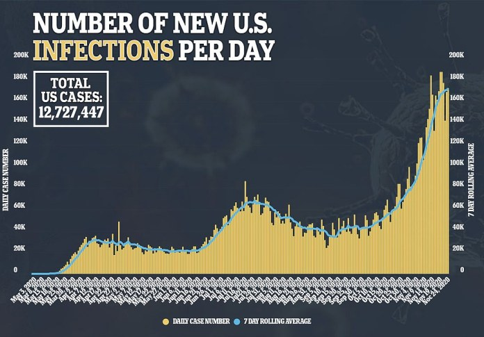 The number of people testing positive Wednesday hit 182,573; the seven day average stands at 172,081