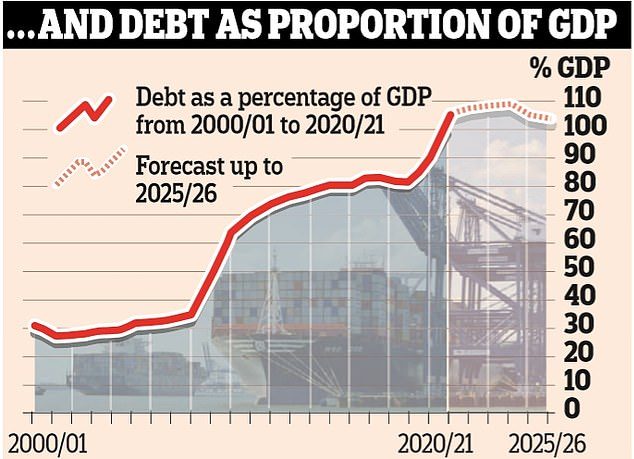 The national debt is set to rise to £2.27trillion this year, growing to 105.2 per cent of the size of the economy