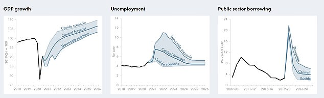 The OBR produced three different scenarios, with the downside versions considerably worse than its central expectation