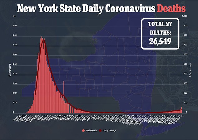 New York reported its deadliest day since xx on Wednesday, with 67 deaths reported across the state