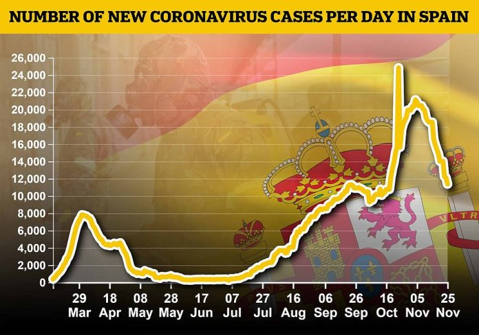 Spain's coronavirus infections bottomed out in June before starting to rise in July, shortly after the new strain emerged, and then rose rapidly through late summer and into autumn