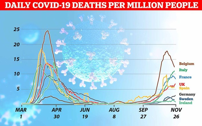 Deaths from coronavirus during the second wave are still far below the first thanks to improved treatments and testing giving advanced notice of outbreaks, but are still mounting