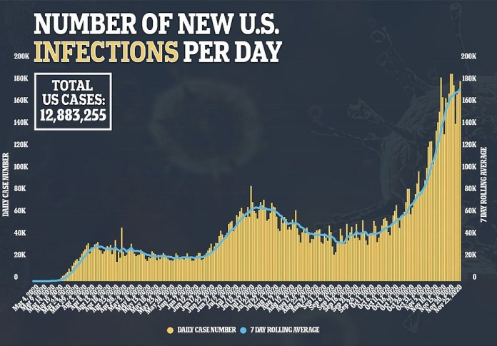 The seven-day rolling average for infections is now at 174,000. On Thanksgiving Day, the US recorded a total of 110,611 new cases