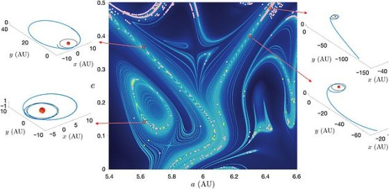 This is a map of the superhighway structures surrounding Jupiter, concentrated in a chaotic V-shaped structure made up of gravitational interactions.