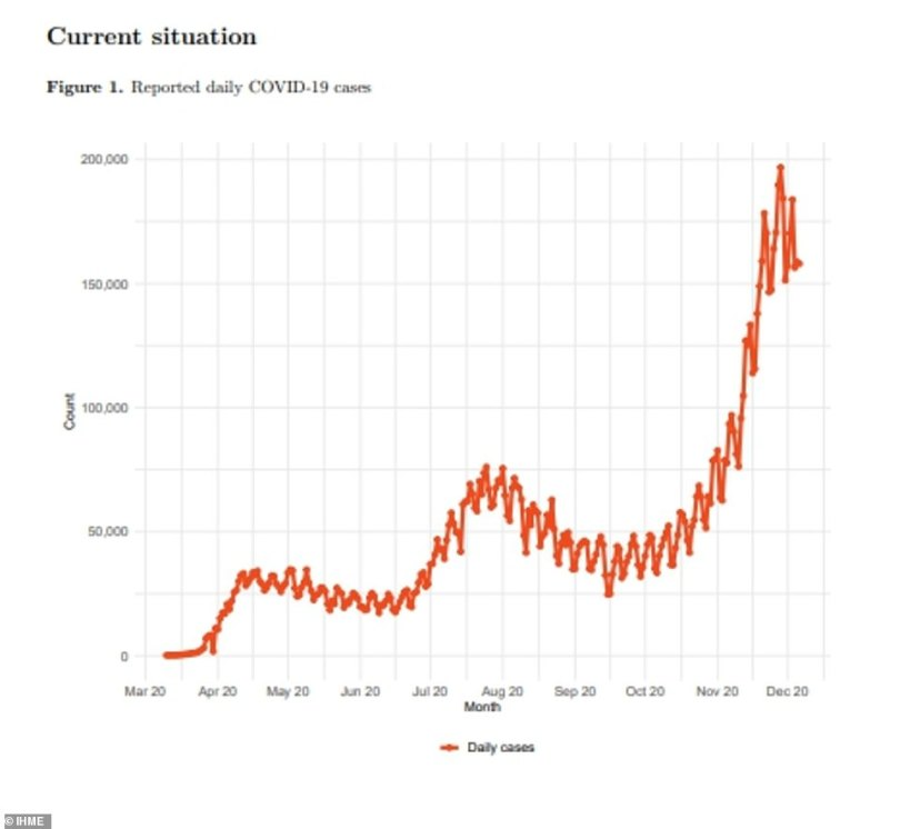 The IHME models shows how new daily cases rose dramatically to 200,000 as of December 7