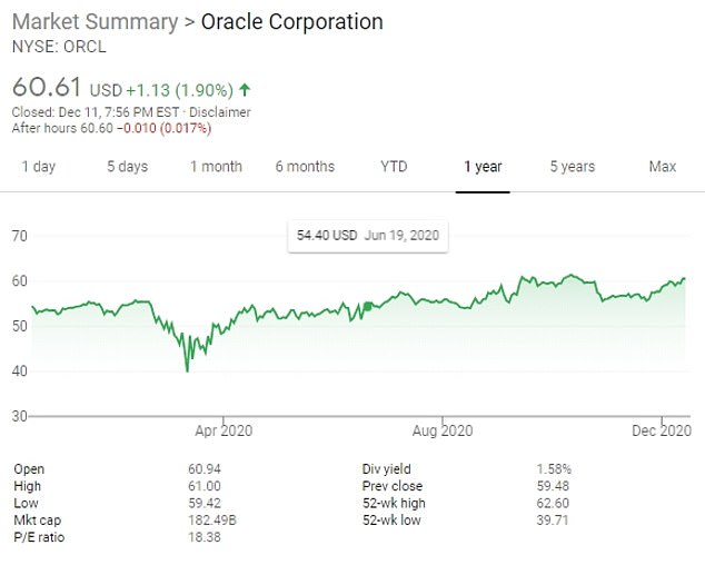 In its most recent fiscal year, which ended May 31, Oracle reported earnings of $10.1 billion on revenue of about $39 billion. Its stocks have risen steadily throughout the year