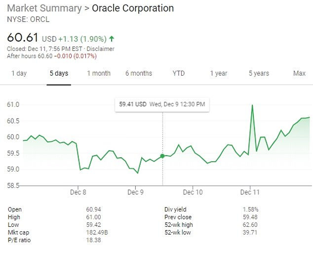 Oracle's stocks climbed dramatically on Friday morning, they continued to climb upward after the relocation announcement in the afternoon, as pictured above